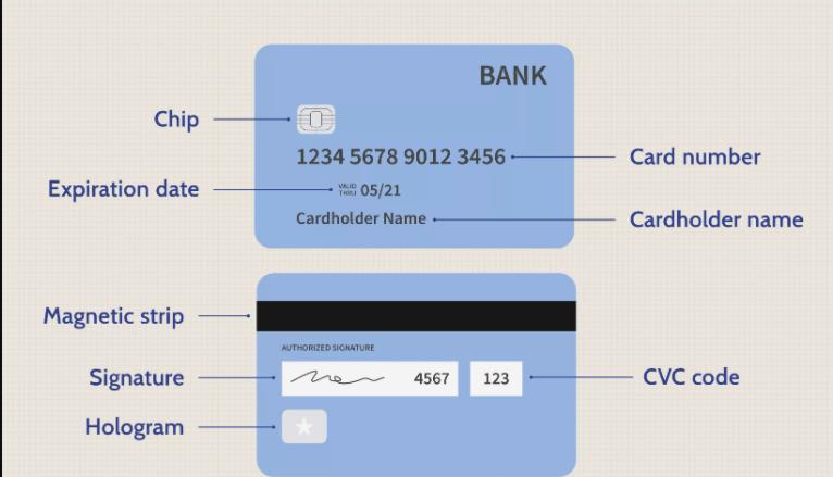ماهي بطاقة الائتمان